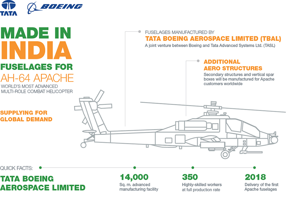 Made in India - Fuselages for AH-64 Apache: World's Most Advanced Multi-role Combat Helicopter