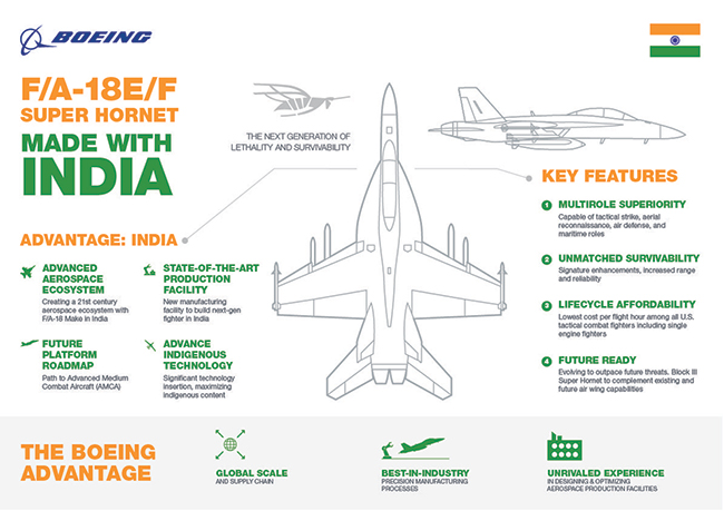 F/A-18E/F Super Hornet Made with India Infographic